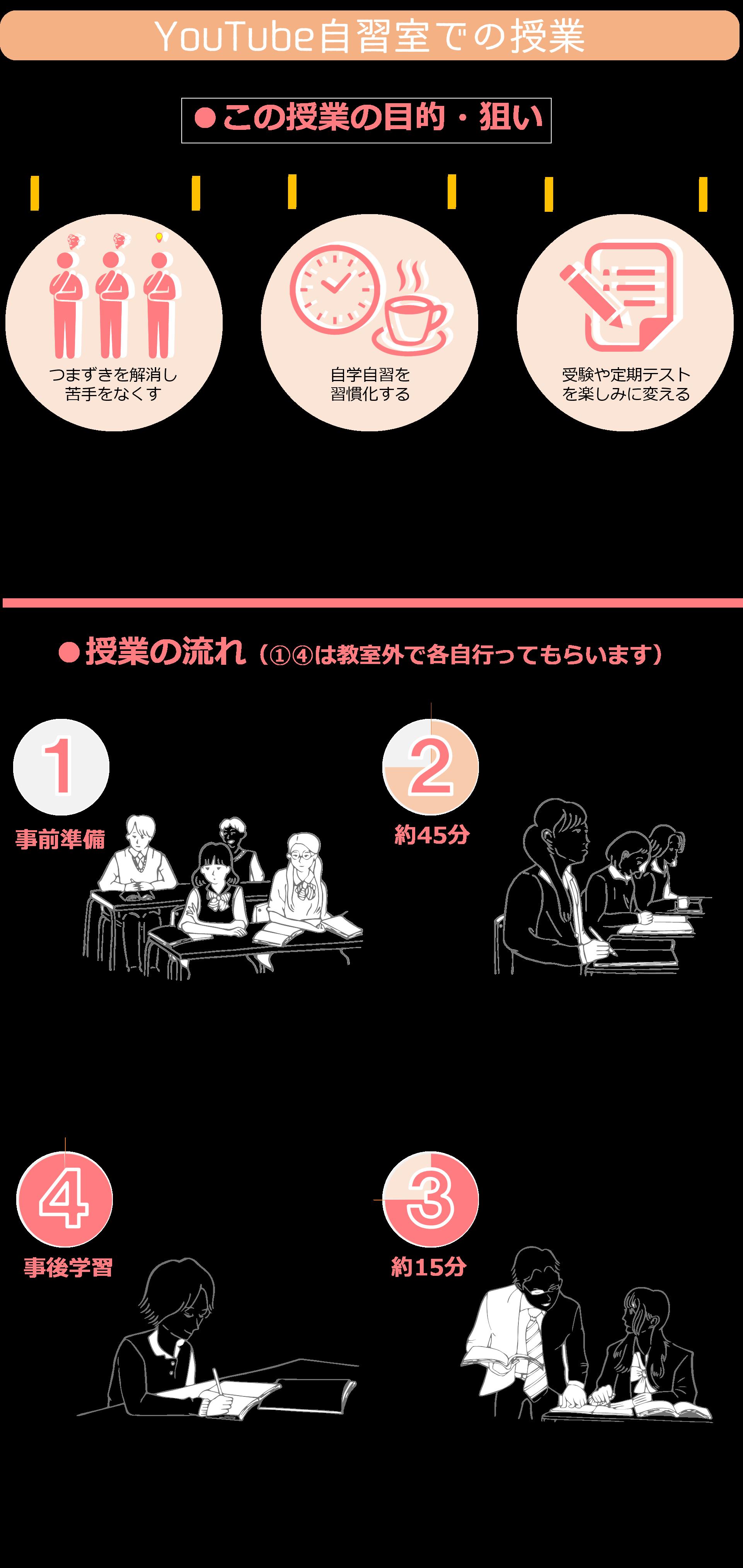 タカラオンラインゼミナール_タカラゼミ_塾内容2