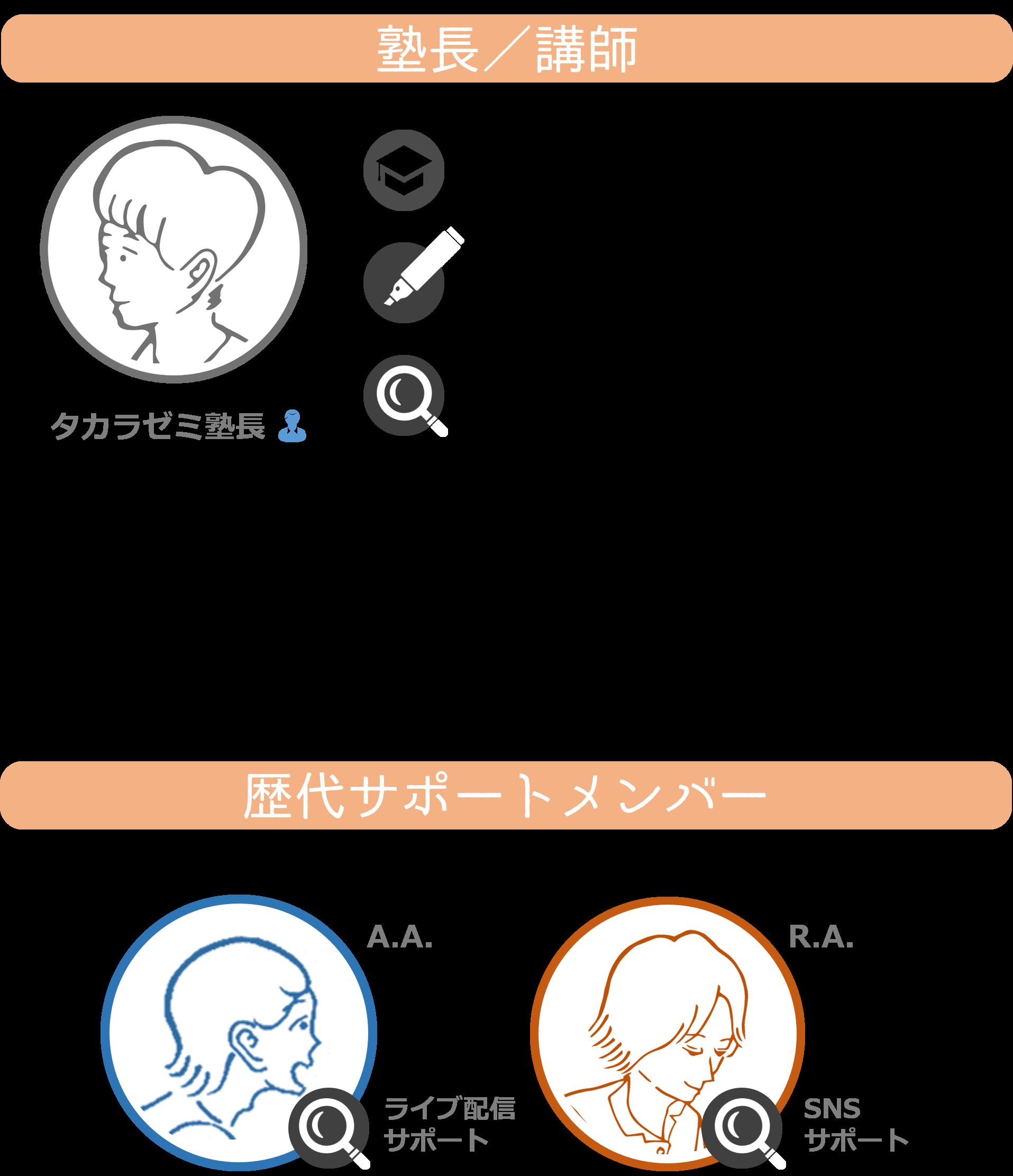 タカラオンラインゼミナール_タカラゼミ_講師紹介
